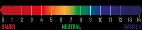 pH-Wert Tommi Geranienerde