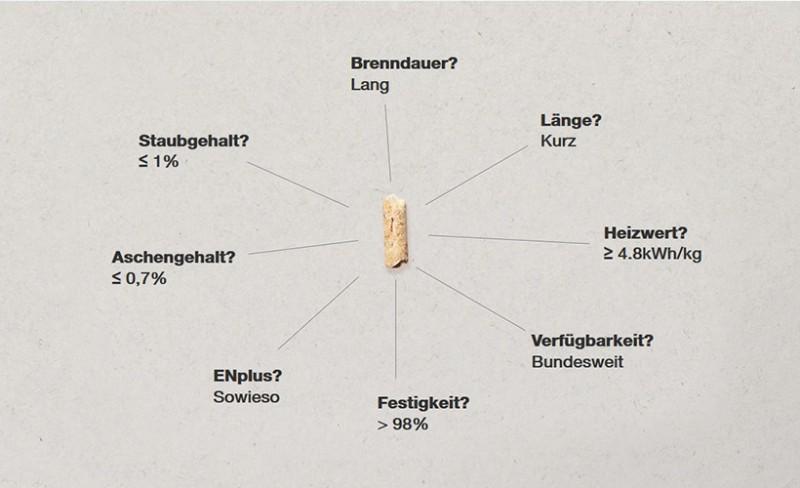 Eigenschaften TOTAL Holzpellets